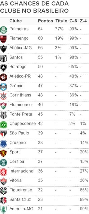 chances_equipes_brasileirao
